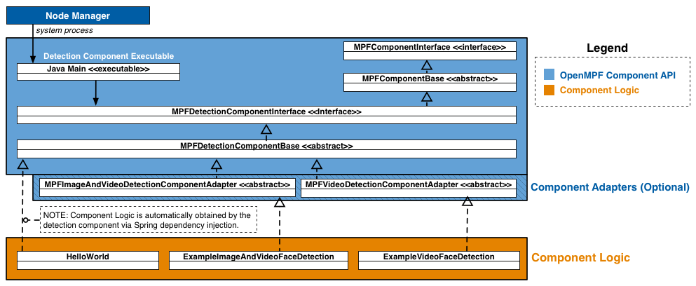 Java batch component api openmpf openmpf component diagram ccuart Gallery