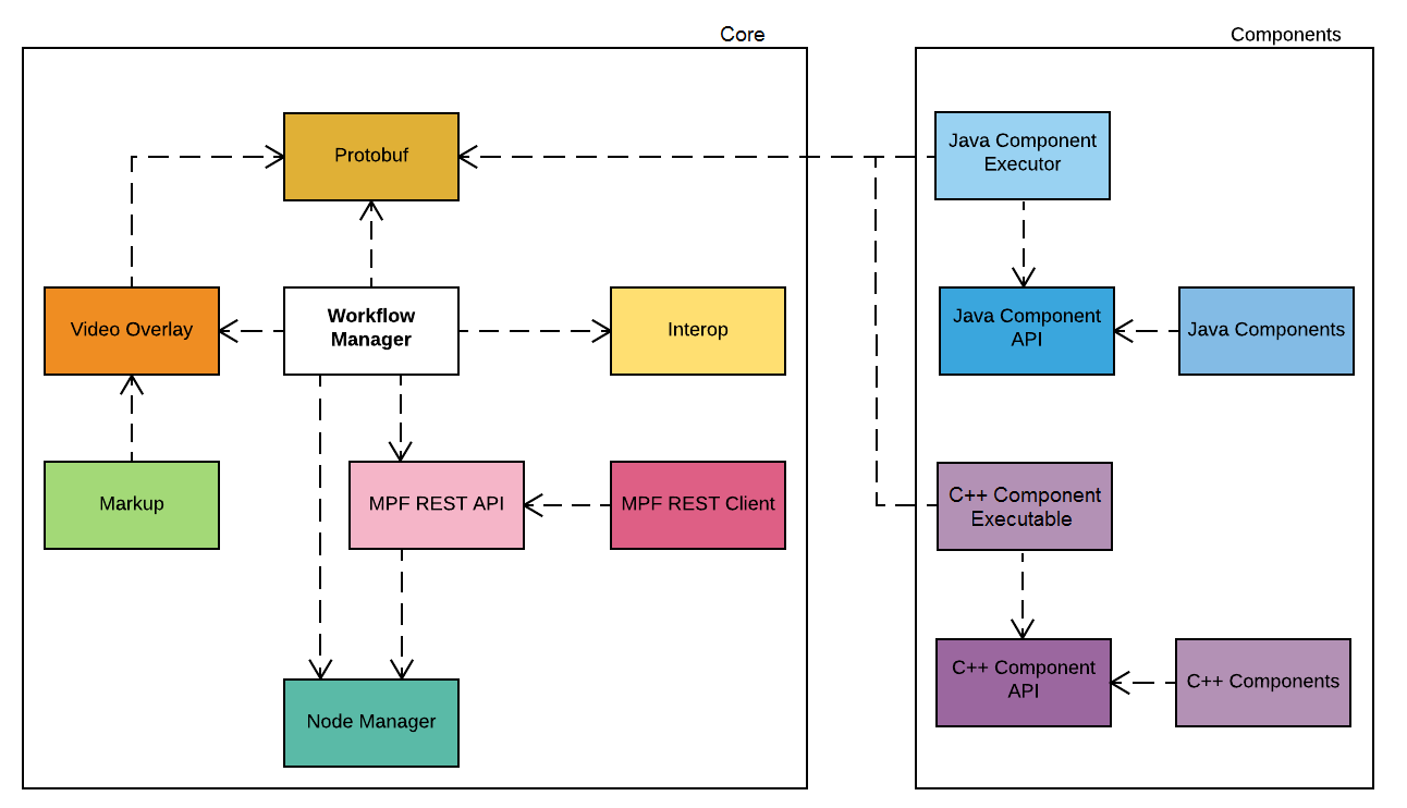 Workflow manager openmpf dependency diagram ccuart Images